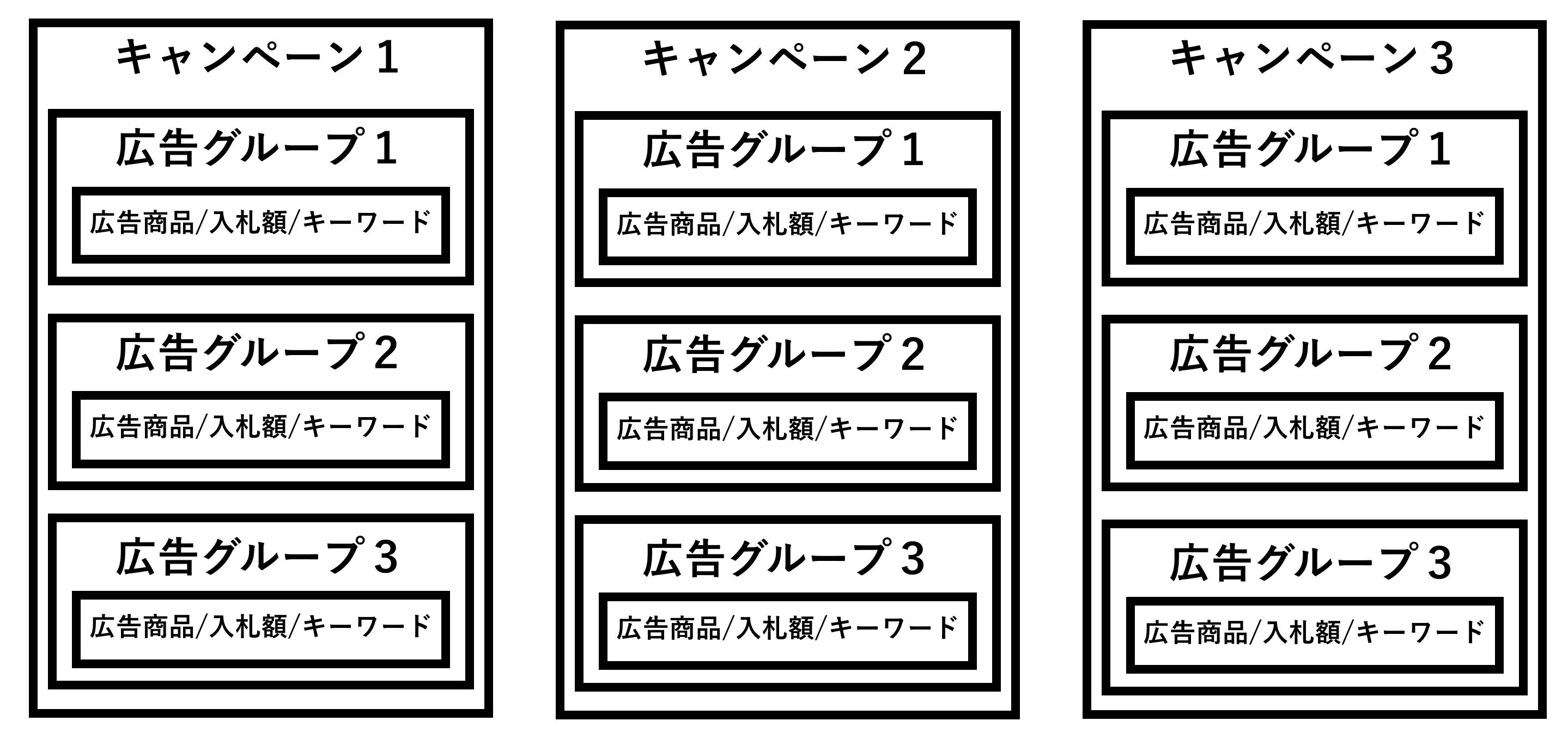 スポンサープロダクト広告の構成
